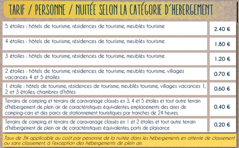 Tarifs Taxe de Séjour Pays de Pont-Château / Saint-Gildas-des-Bois